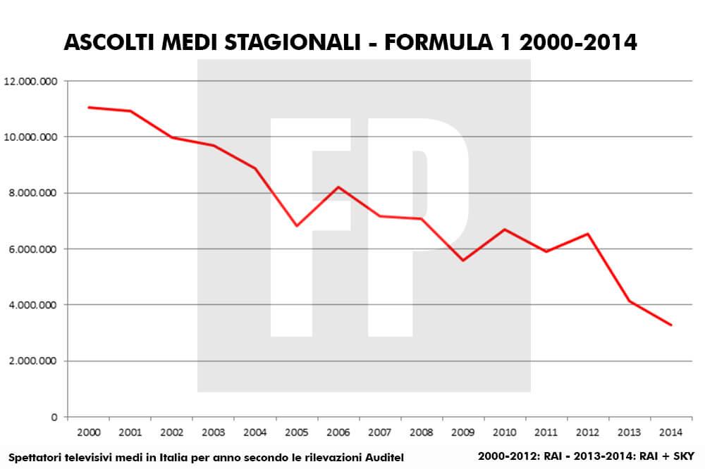 Oglądalność F1 Włochy Rai Sky 2000-2014